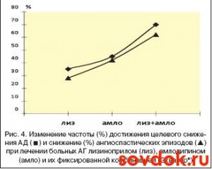 изменение частоты снижения целевого ад