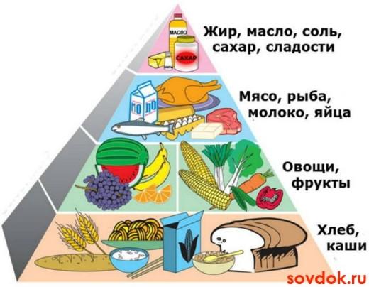 Диета, снижающая уровень холестерина в крови