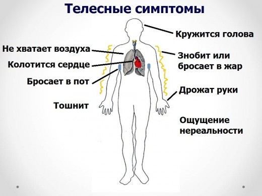 Телесные симптомы панической атаки