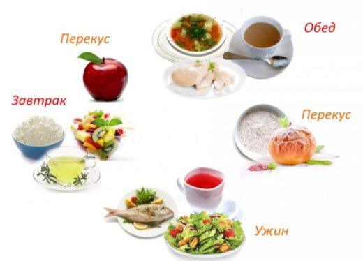 Дневной рацион (изображения блюд: творог, фрукты и зелёный чай на завтрак; яблоко в качестве перекуса; рыба, овощной суп и чёрный чай на обед; печёное яблоко в качестве перекуса; рыба, овощной салат и компот на ужин)