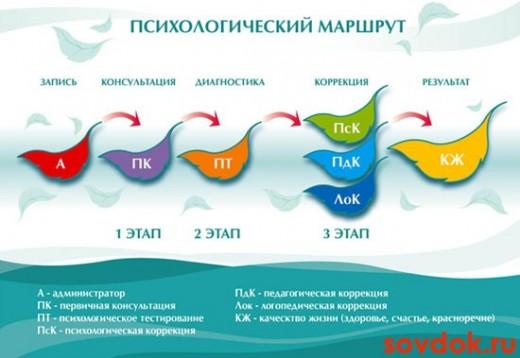 этапы психологической помощи