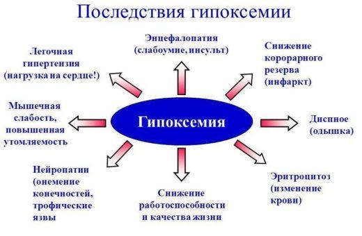 последствия гипоксемия