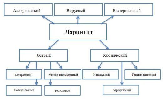 Классификация ларингита