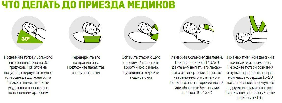 Первая помощь при инсульте в домашних условиях человеку