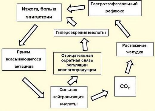Схема действия антацидов при изжоге