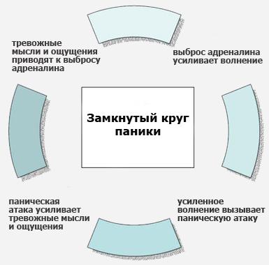 Схема: замкнутый круг паники