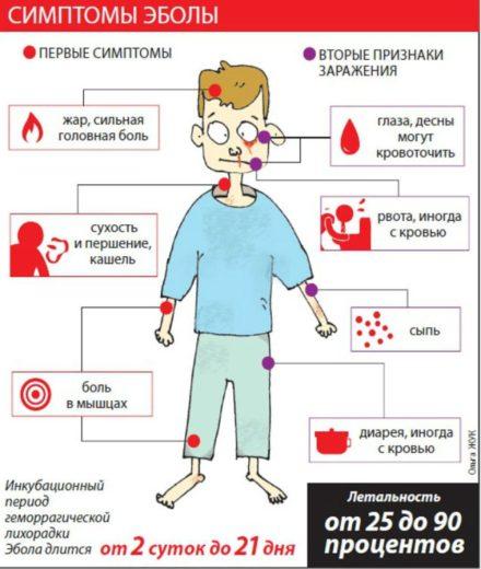 Схема клинической картины заболевания