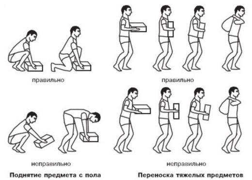Схема правильного и неправильного поднятия тяжестей