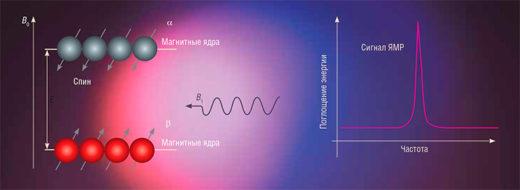 Схема ядерно-магнитного резонанса
